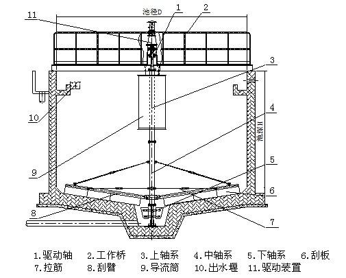 带有中心筒结构建筑平面图